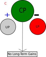 Conjugate Periodization 3.png