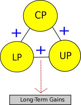 Conjugate Undulating periodization 1