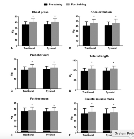 https___www_researchgate_net_profile_Edilson_Cyrino_publication_308210125_Effects_of_traditional_and_pyramidal_resistance_training_systems_on_muscular_strength_muscle_mass_and_hormonal_responses_in_older_women_a_randomized_crossover_trial_l.jpg
