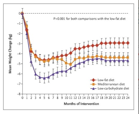 Weight_Loss_with_a_Low-Carbohydrate__Mediterranean__or_Low-Fat_Diet_—_NEJM.jpg