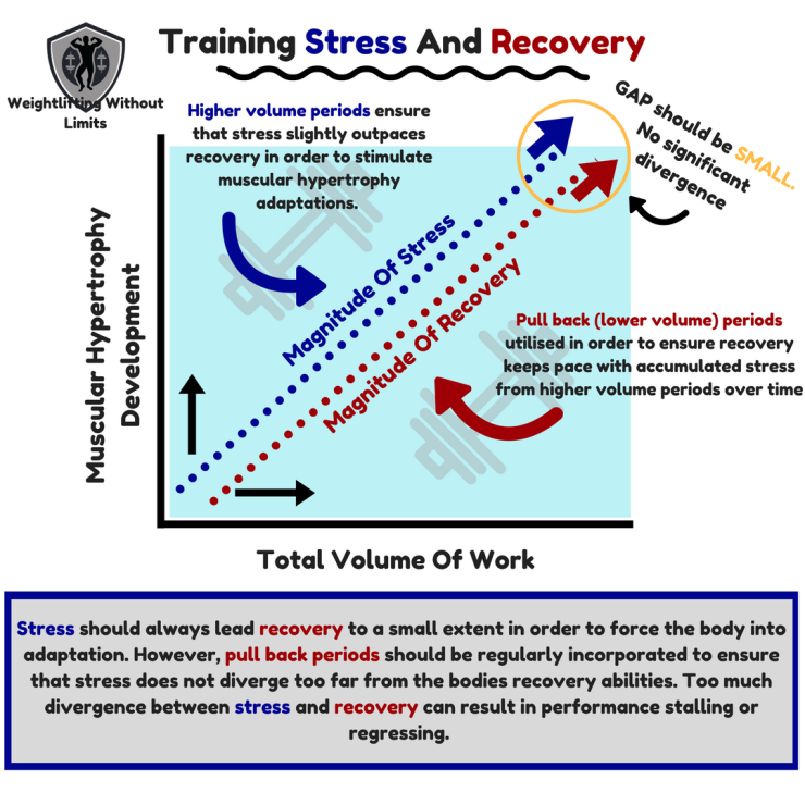 Trainign Stress And Recovery (1).png